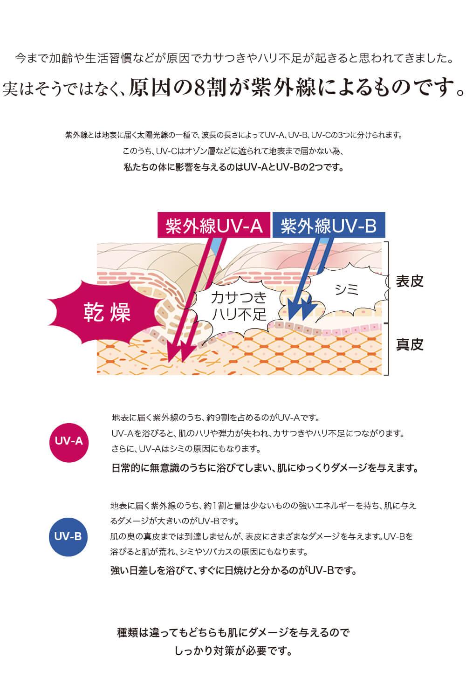 紫外線UV-A 紫外線UV-B